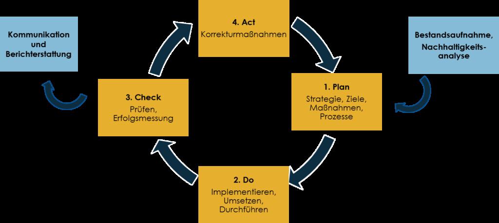 Nachhaltigkeitsmanagement in 4 Schritten